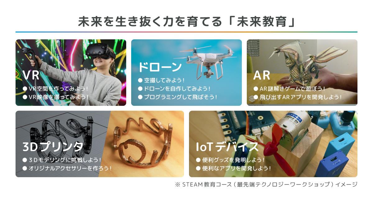 STEAM教育ワークショップコースのイメージ
